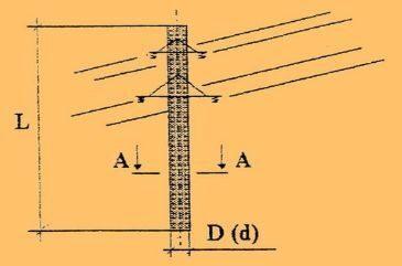 Железобетонные стойки св 105 отмостка кабельный колодец